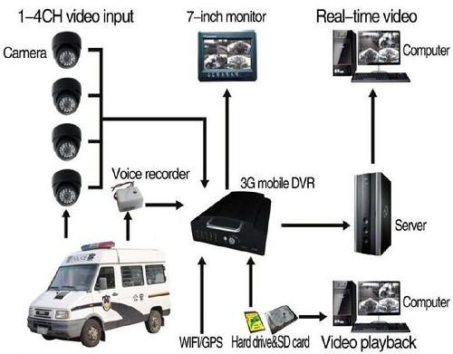 Dvr hard disk data recovery